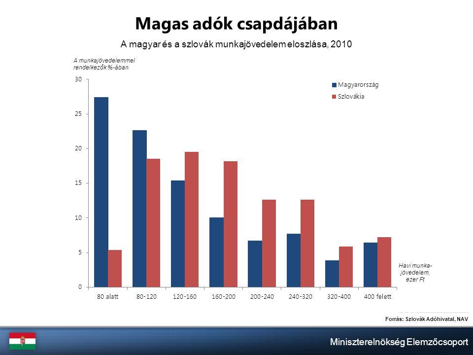 Miniszterelnökség Elemzőcsoport Magas adók csapdájában Forrás: Szlovák Adóhivatal, NAV A magyar és a szlovák munkajövedelem eloszlása, 2010 A munkajövedelemmel rendelkezők %-ában Havi munka- jövedelem, ezer Ft