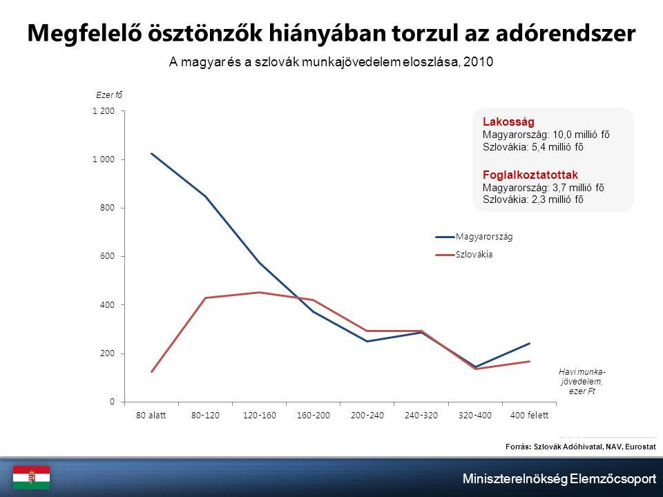 Miniszterelnökség Elemzőcsoport Megfelelő ösztönzők hiányában torzul az adórendszer Forrás: Szlovák Adóhivatal, NAV, Eurostat A magyar és a szlovák munkajövedelem eloszlása, 2010 Ezer fő Havi munka- jövedelem, ezer Ft Lakosság Magyarország: 10,0 millió fő Szlovákia: 5,4 millió fő Foglalkoztatottak Magyarország: 3,7 millió fő Szlovákia: 2,3 millió fő