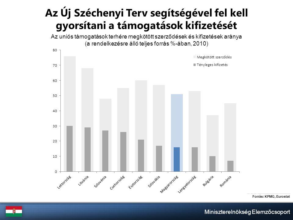 Miniszterelnökség Elemzőcsoport Az Új Széchenyi Terv segítségével fel kell gyorsítani a támogatások kifizetését Az uniós támogatások terhére megkötött szerződések és kifizetések aránya (a rendelkezésre álló teljes forrás %-ában, 2010) Forrás: KPMG, Eurostat