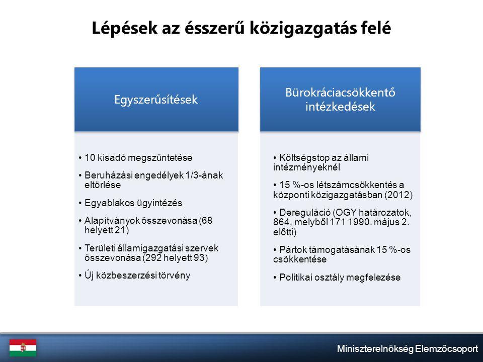 Egyszerűsítések 10 kisadó megszüntetése Beruházási engedélyek 1/3-ának eltörlése Egyablakos ügyintézés Alapítványok összevonása (68 helyett 21) Területi államigazgatási szervek összevonása (292 helyett 93) Új közbeszerzési törvény Bürokráciacsökkentő intézkedések Költségstop az állami intézményeknél 15 %-os létszámcsökkentés a központi közigazgatásban (2012) Dereguláció (OGY határozatok, 864, melyből 171 1990.