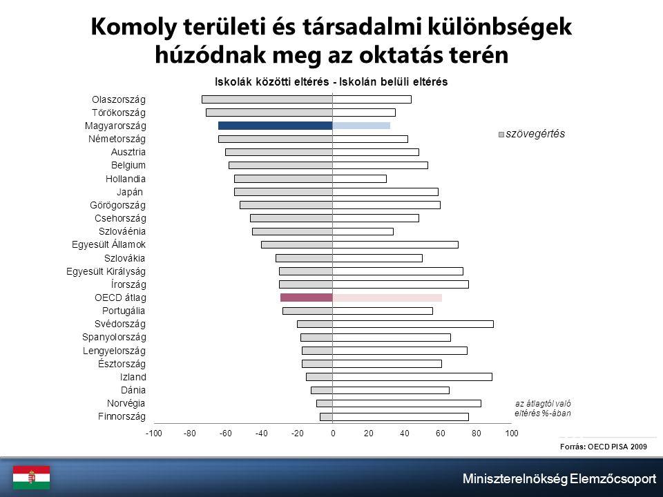 Miniszterelnökség Elemzőcsoport Komoly területi és társadalmi különbségek húzódnak meg az oktatás terén Forrás: OECD PISA 2009 az átlagtól való eltérés %-ában szövegértés