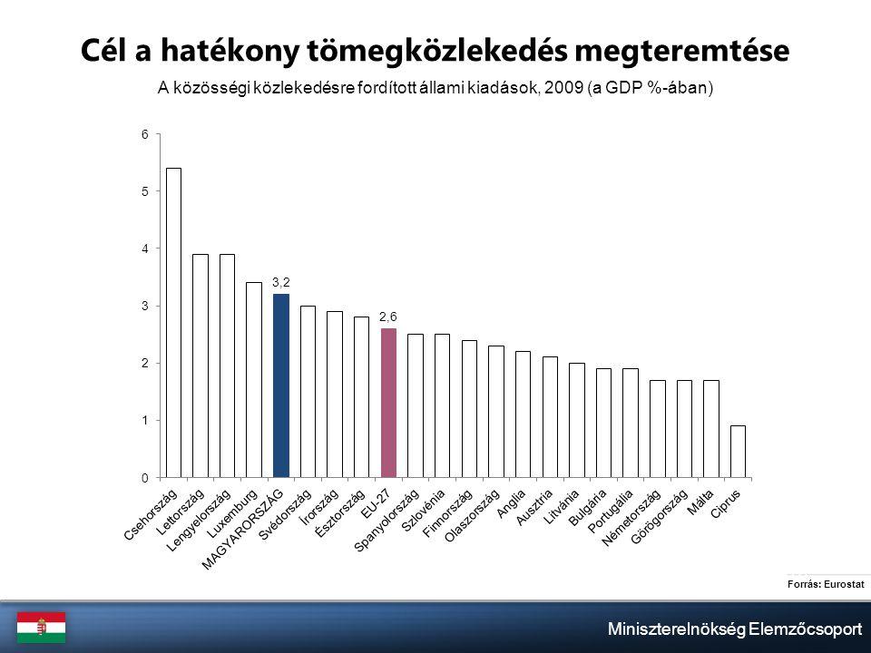Miniszterelnökség Elemzőcsoport Cél a hatékony tömegközlekedés megteremtése A közösségi közlekedésre fordított állami kiadások, 2009 (a GDP %-ában) Forrás: Eurostat