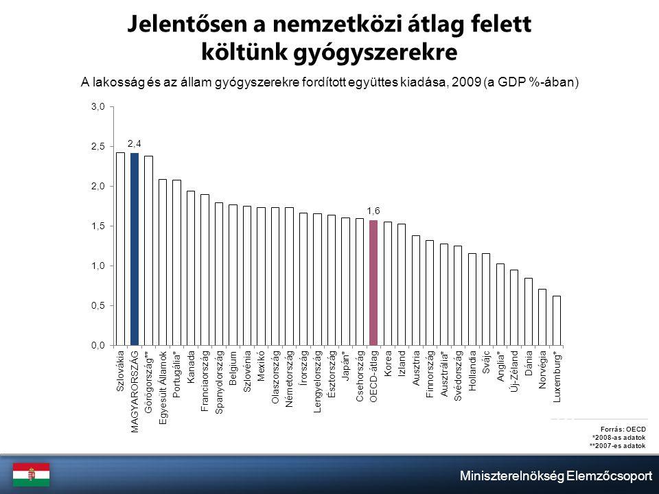 Miniszterelnökség Elemzőcsoport Jelentősen a nemzetközi átlag felett költünk gyógyszerekre A lakosság és az állam gyógyszerekre fordított együttes kiadása, 2009 (a GDP %-ában) Forrás: OECD *2008-as adatok **2007-es adatok