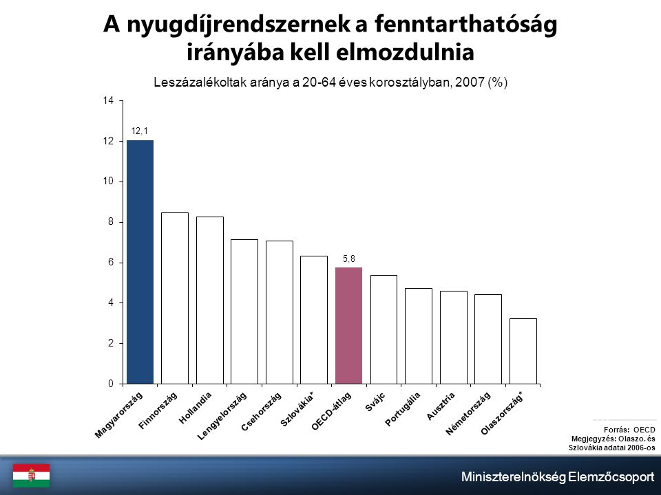 Miniszterelnökség Elemzőcsoport A nyugdíjrendszernek a fenntarthatóság irányába kell elmozdulnia Leszázalékoltak aránya a 20-64 éves korosztályban, 2007 (%) Forrás: OECD Megjegyzés: Olaszo.