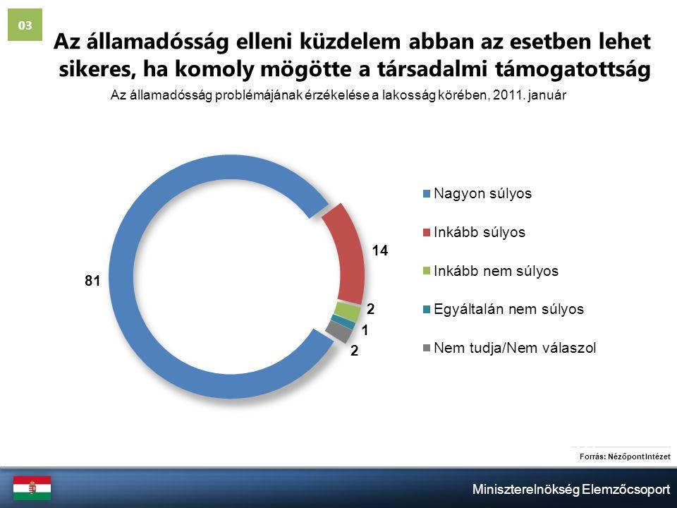 Miniszterelnökség Elemzőcsoport Az államadósság elleni küzdelem abban az esetben lehet sikeres, ha komoly mögötte a társadalmi támogatottság Forrás: Nézőpont Intézet Az államadósság problémájának érzékelése a lakosság körében, 2011.