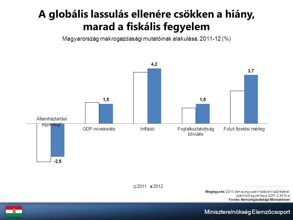 Miniszterelnökség Elemzőcsoport Megjegyzés: 2011-ben az egyszeri hatások kiszűrésével számított egyenleg a GDP -2,94 %-a Forrás: Nemzetgazdasági Minisztérium A globális lassulás ellenére csökken a hiány, marad a fiskális fegyelem Államháztartási egyenleg* Magyarország makrogazdasági mutatóinak alakulása, 2011-12 (%) -