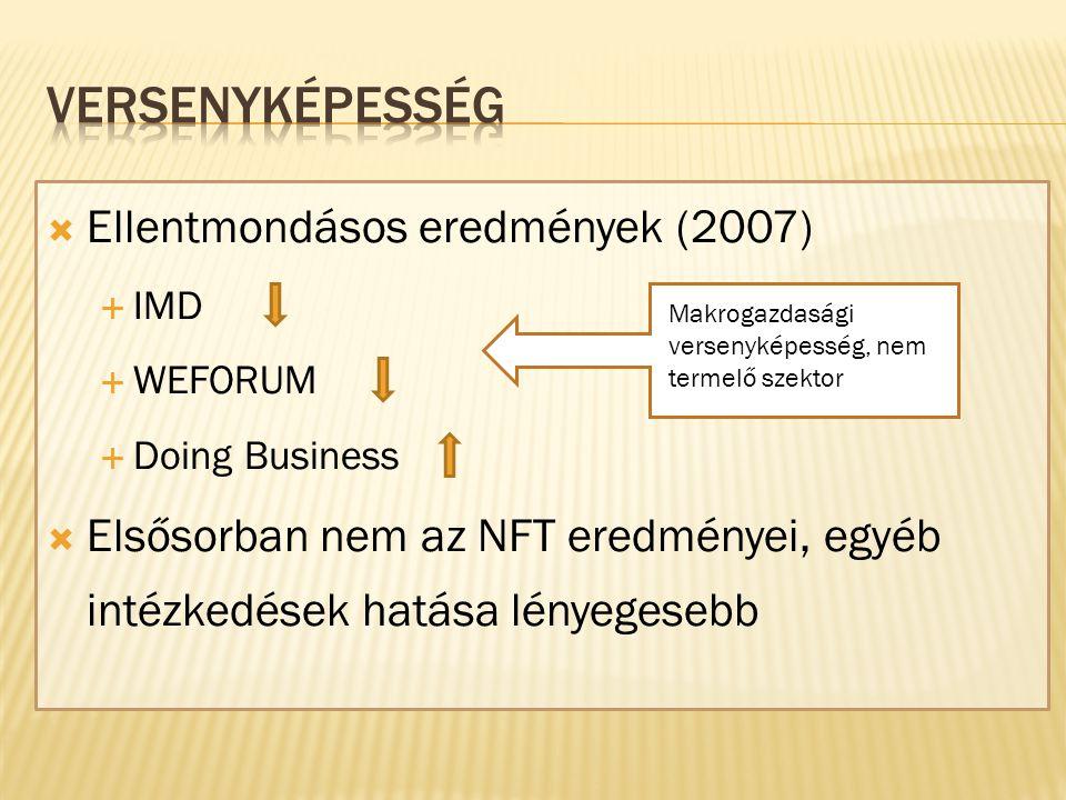  Ellentmondásos eredmények (2007)  IMD  WEFORUM  Doing Business  Elsősorban nem az NFT eredményei, egyéb intézkedések hatása lényegesebb Makrogazdasági versenyképesség, nem termelő szektor