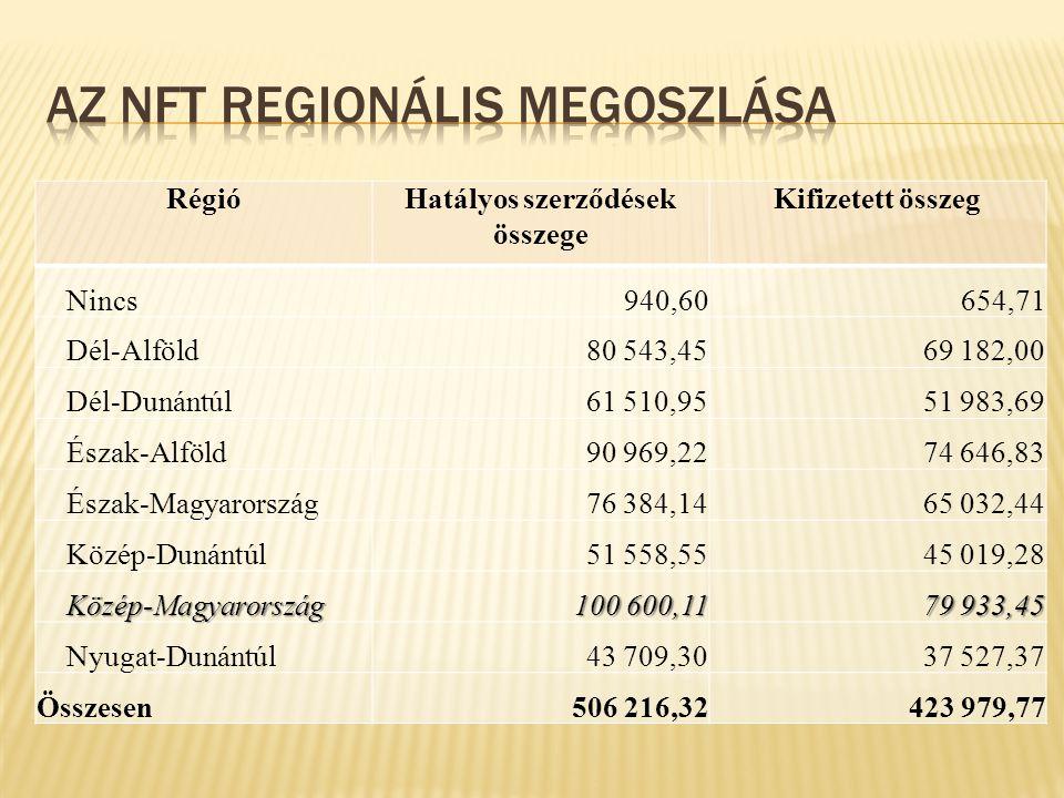 RégióHatályos szerződések összege Kifizetett összeg Nincs940,60654,71 Dél-Alföld80 543,4569 182,00 Dél-Dunántúl61 510,9551 983,69 Észak-Alföld90 969,2274 646,83 Észak-Magyarország76 384,1465 032,44 Közép-Dunántúl51 558,5545 019,28 Közép-Magyarország Közép-Magyarország 100 600,11 79 933,45 Nyugat-Dunántúl43 709,3037 527,37 Összesen506 216,32423 979,77