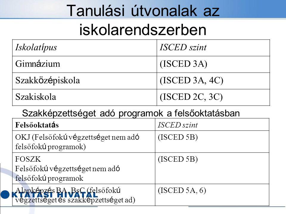 Tanulási útvonalak az iskolarendszerben Iskolat í pus ISCED szint Gimn á zium (ISCED 3A) Szakk ö z é piskola (ISCED 3A, 4C) Szakiskola(ISCED 2C, 3C) S