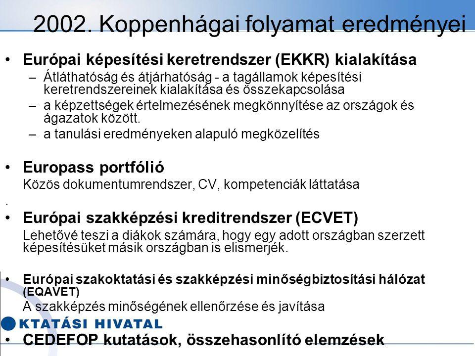 2002. Koppenhágai folyamat eredményei Európai képesítési keretrendszer (EKKR) kialakítása –Átláthatóság és átjárhatóság - a tagállamok képesítési kere