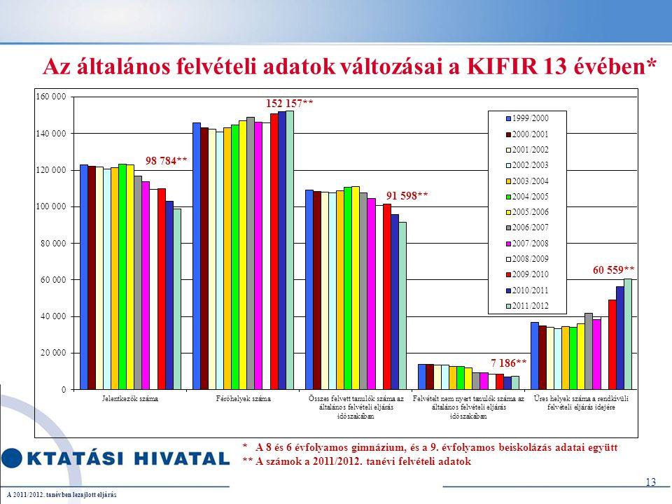 13 Az általános felvételi adatok változásai a KIFIR 13 évében* * A 8 és 6 évfolyamos gimnázium, és a 9.