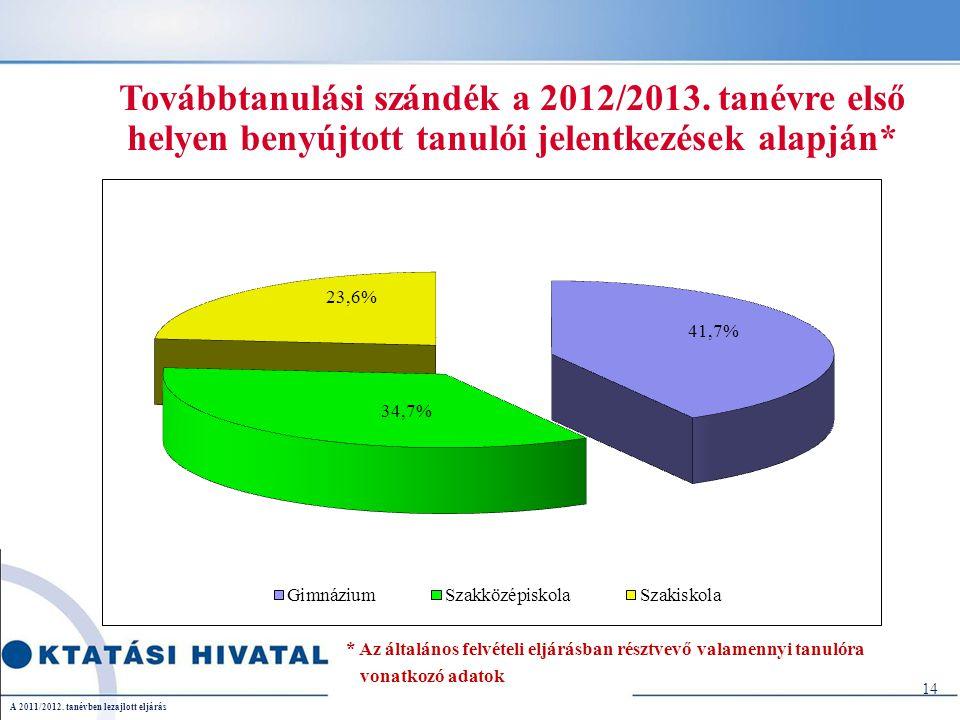 Továbbtanulási szándék a 2012/2013.