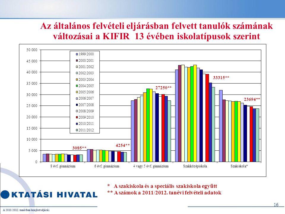 Az általános felvételi eljárásban felvett tanulók számának változásai a KIFIR 13 évében iskolatípusok szerint 16 * A szakiskola és a speciális szakiskola együtt ** A számok a 2011/2012.