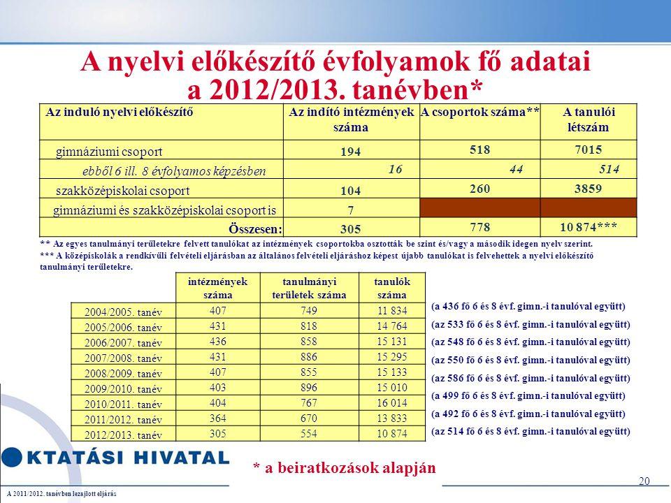 20 A 2011/2012. tanévben lezajlott eljárás A nyelvi előkészítő évfolyamok fő adatai a 2012/2013.