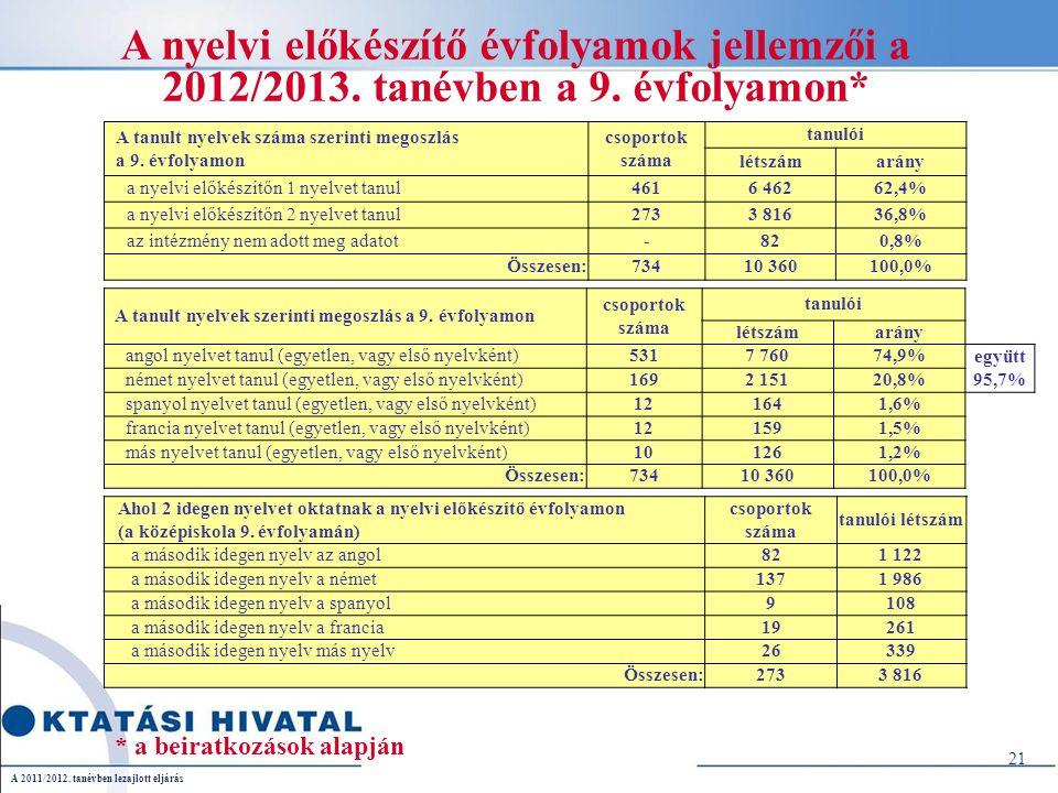 21 A nyelvi előkészítő évfolyamok jellemzői a 2012/2013.