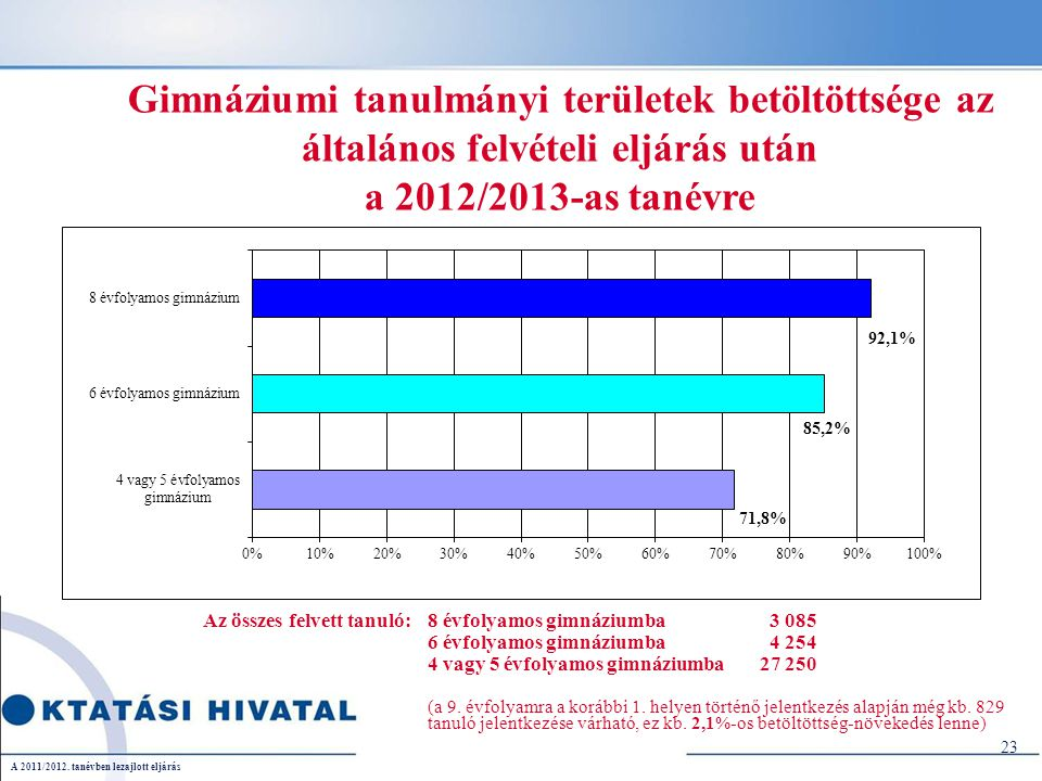 Gimnáziumi tanulmányi területek betöltöttsége az általános felvételi eljárás után a 2012/2013-as tanévre Az összes felvett tanuló:8 évfolyamos gimnáziumba 3 085 6 évfolyamos gimnáziumba 4 254 4 vagy 5 évfolyamos gimnáziumba 27 250 (a 9.