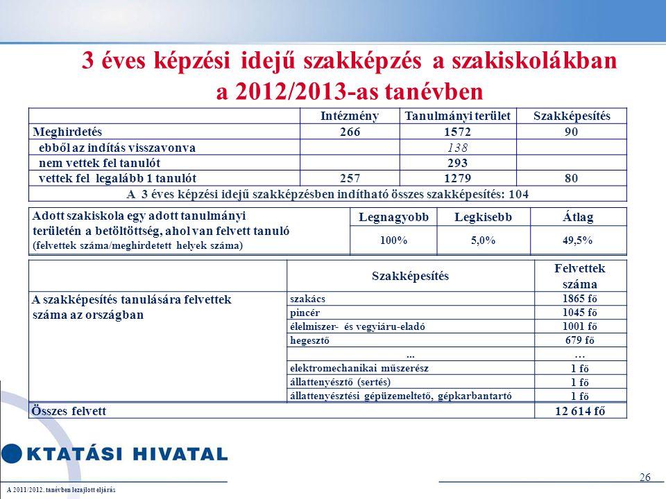 26 3 éves képzési idejű szakképzés a szakiskolákban a 2012/2013-as tanévben........................