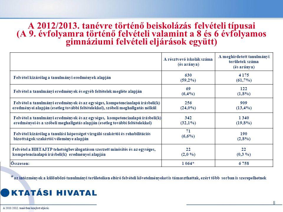 A 2012/2013. tanévre történő beiskolázás felvételi típusai (A 9.