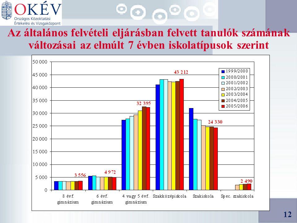 12 Az általános felvételi eljárásban felvett tanulók számának változásai az elmúlt 7 évben iskolatípusok szerint 12