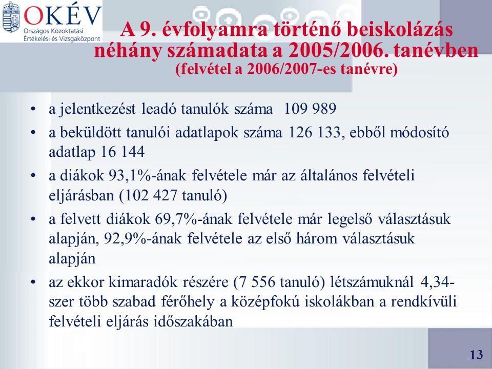 13 A 9. évfolyamra történő beiskolázás néhány számadata a 2005/2006.