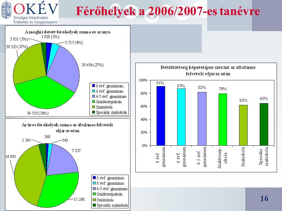 16 Férőhelyek a 2006/2007-es tanévre 16