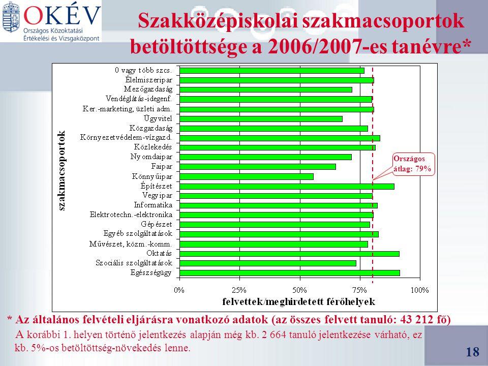 18 Szakközépiskolai szakmacsoportok betöltöttsége a 2006/2007-es tanévre* * Az általános felvételi eljárásra vonatkozó adatok (az összes felvett tanuló: 43 212 fő) A korábbi 1.