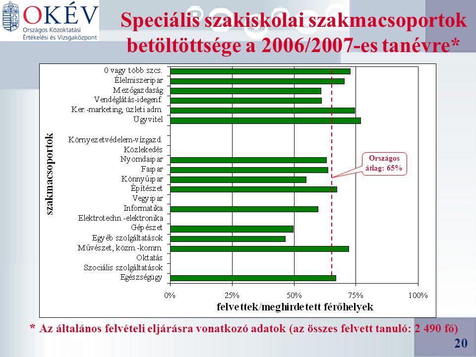 20 Speciális szakiskolai szakmacsoportok betöltöttsége a 2006/2007-es tanévre* * Az általános felvételi eljárásra vonatkozó adatok (az összes felvett tanuló: 2 490 fő) 20 Országos átlag: 65%