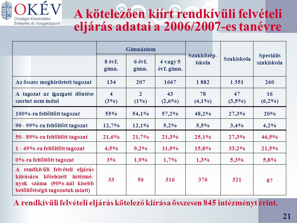 21 A kötelezően kiírt rendkívüli felvételi eljárás adatai a 2006/2007-es tanévre A rendkívüli felvételi eljárás kötelező kiírása összesen 845 intézményt érint.