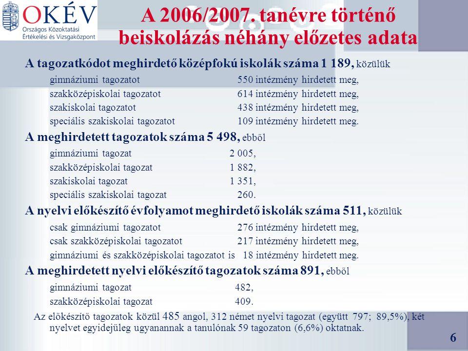 17 Gimnáziumi tagozatok betöltöttsége az általános felvételi eljárás után a 2006/2007-es tanévre Az összes felvett tanuló: 8 évfolyamos gimnáziumba 3 556 6 évfolyamos gimnáziumba 4 972 4 vagy 5 évfolyamos gimnáziumba 32 395 (a 9.