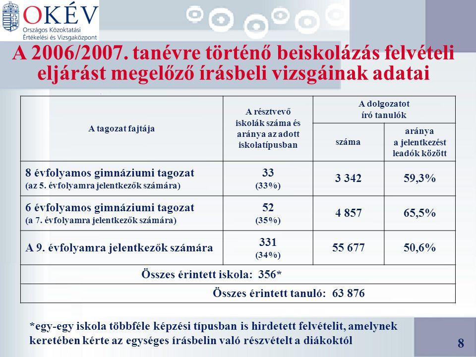 19 Szakiskolai szakmacsoportok betöltöttsége a 2006/2007-es tanévre* * Az általános felvételi eljárásra vonatkozó adatok (az összes felvett tanuló: 24 330 fő) A korábbi 1.