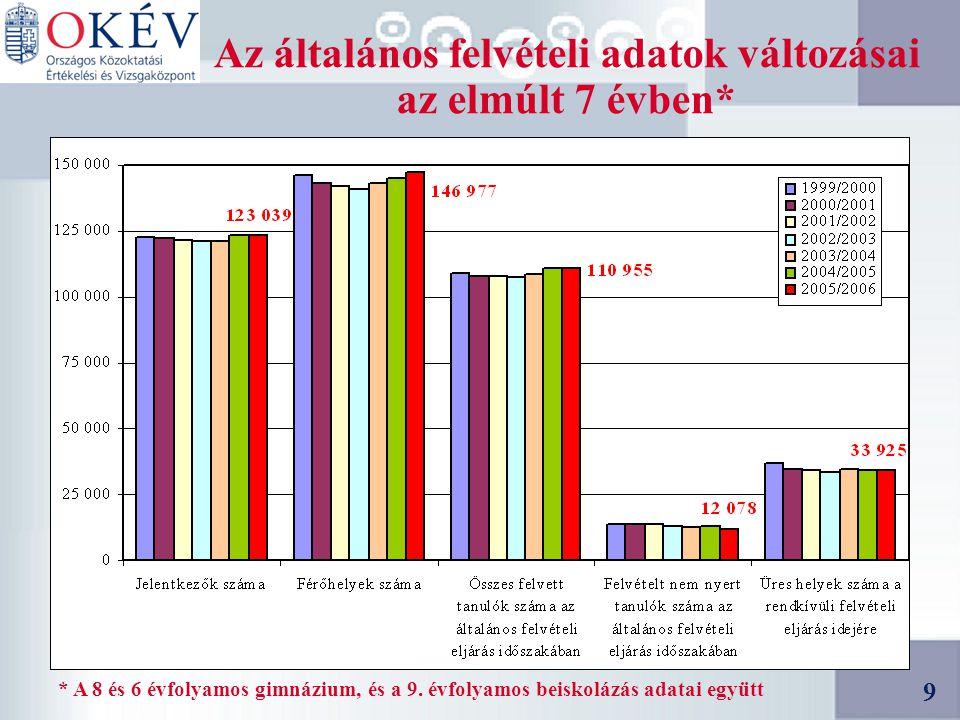 9 9 Az általános felvételi adatok változásai az elmúlt 7 évben* * A 8 és 6 évfolyamos gimnázium, és a 9.