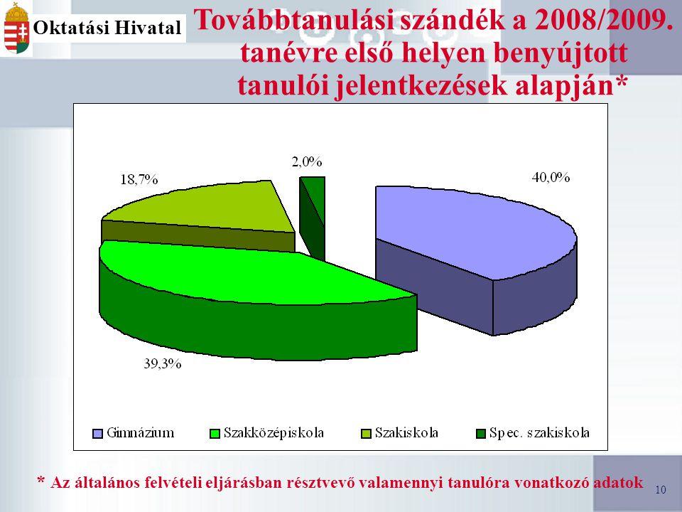 10 Továbbtanulási szándék a 2008/2009.