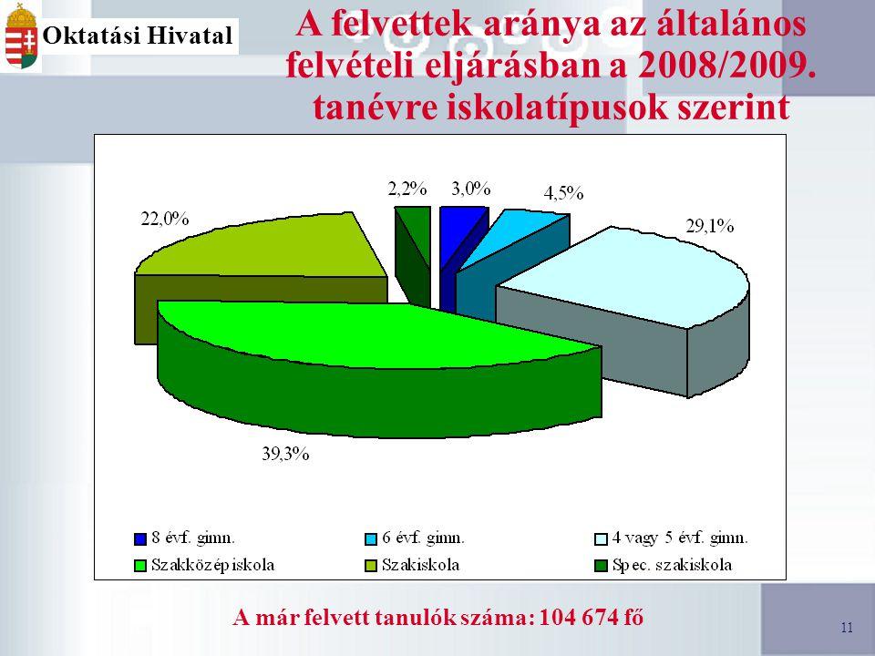 11 A felvettek aránya az általános felvételi eljárásban a 2008/2009.