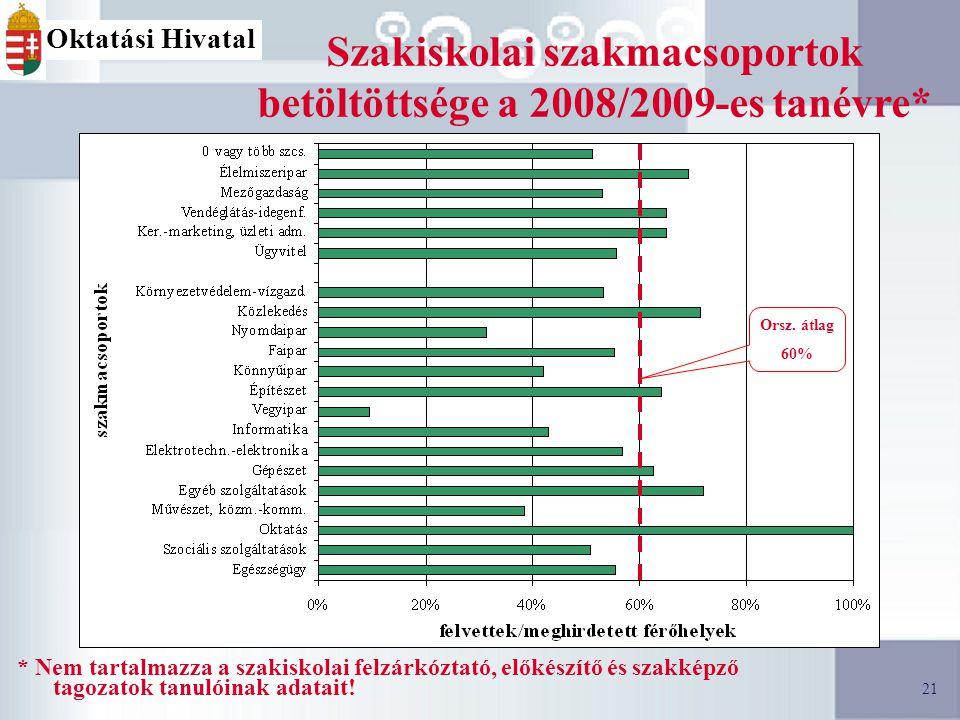 21 Oktatási Hivatal Szakiskolai szakmacsoportok betöltöttsége a 2008/2009-es tanévre* * Nem tartalmazza a szakiskolai felzárkóztató, előkészítő és szakképző tagozatok tanulóinak adatait.