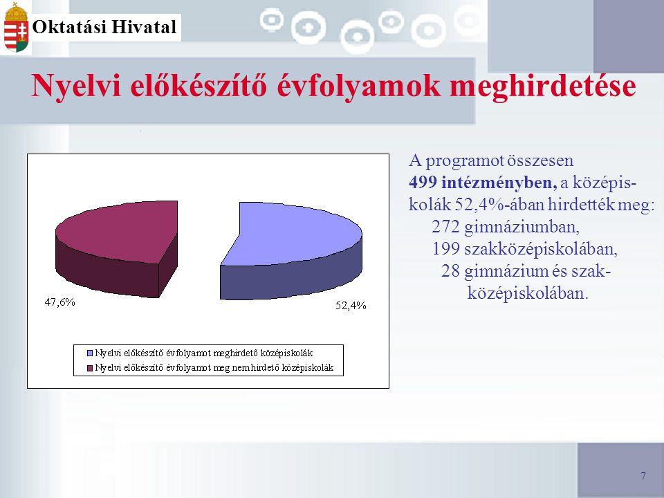 18 Férőhelyek a 2008/2009-es tanévre 18 Oktatási Hivatal