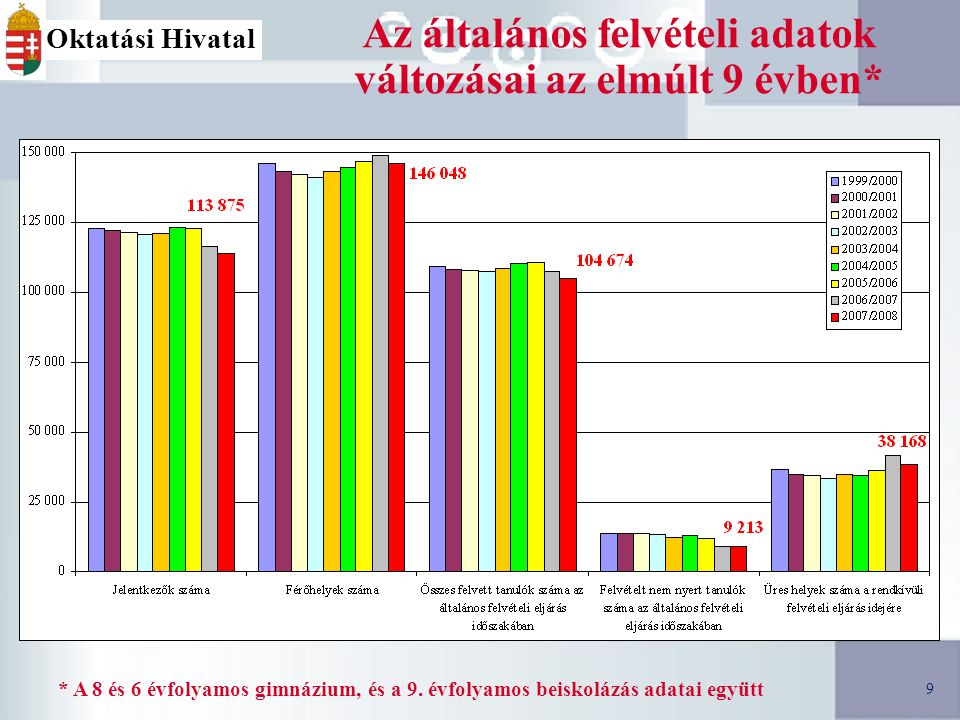 9 9 Az általános felvételi adatok változásai az elmúlt 9 évben* * A 8 és 6 évfolyamos gimnázium, és a 9.
