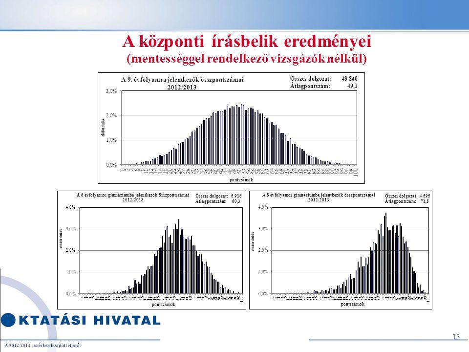 A központi írásbelik eredményei (mentességgel rendelkező vizsgázók nélkül) A 2012/2013.