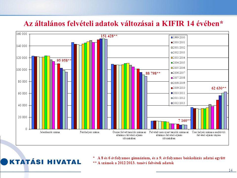 Az általános felvételi adatok változásai a KIFIR 14 évében* * A 8 és 6 évfolyamos gimnázium, és a 9.