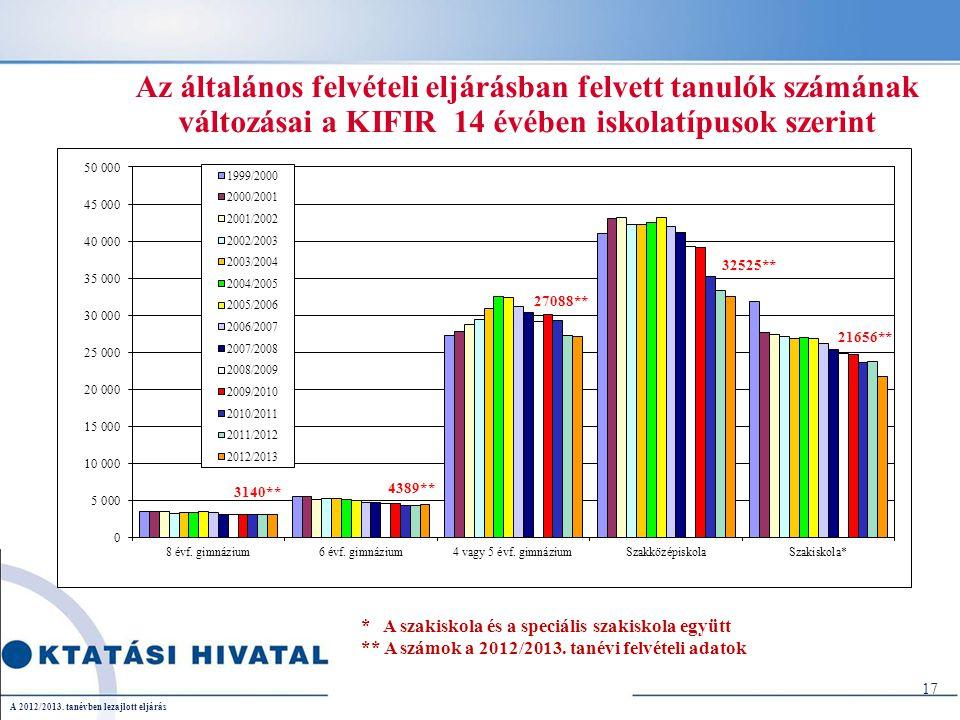 Az általános felvételi eljárásban felvett tanulók számának változásai a KIFIR 14 évében iskolatípusok szerint 17 * A szakiskola és a speciális szakiskola együtt ** A számok a 2012/2013.
