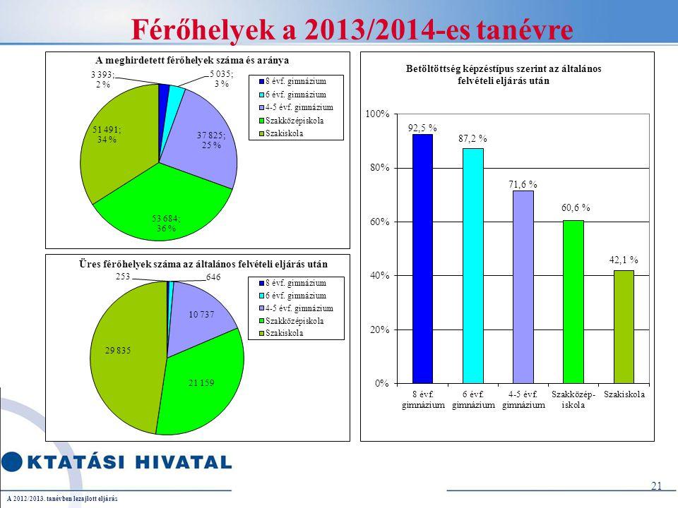 21 Férőhelyek a 2013/2014-es tanévre A 2012/2013. tanévben lezajlott eljárás