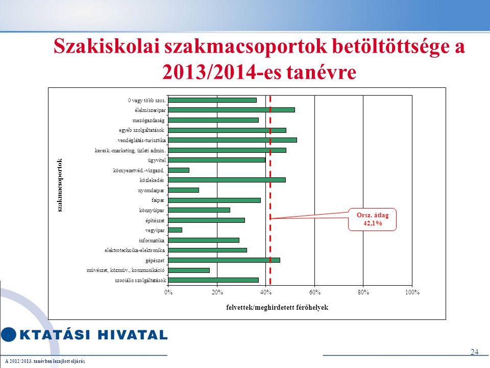 24 Szakiskolai szakmacsoportok betöltöttsége a 2013/2014-es tanévre A 2012/2013.