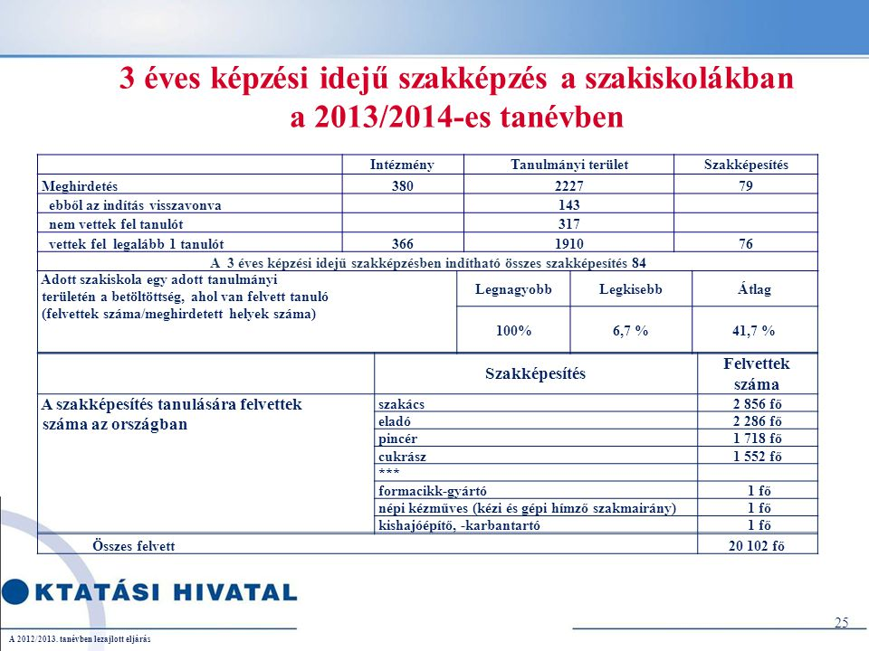25 3 éves képzési idejű szakképzés a szakiskolákban a 2013/2014-es tanévben........................