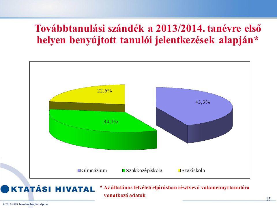 Továbbtanulási szándék a 2013/2014.