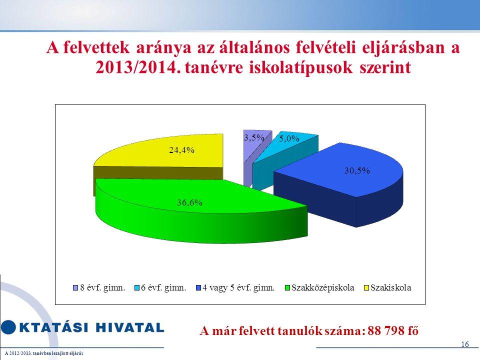 A felvettek aránya az általános felvételi eljárásban a 2013/2014.