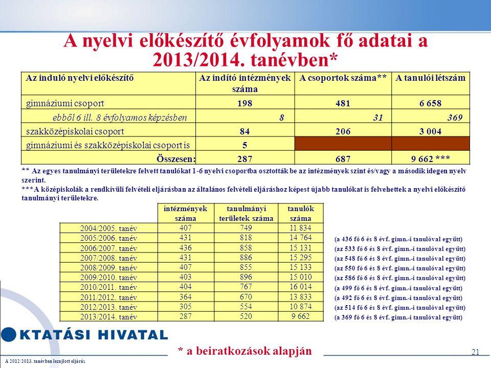 A nyelvi előkészítő évfolyamok fő adatai a 2013/2014.