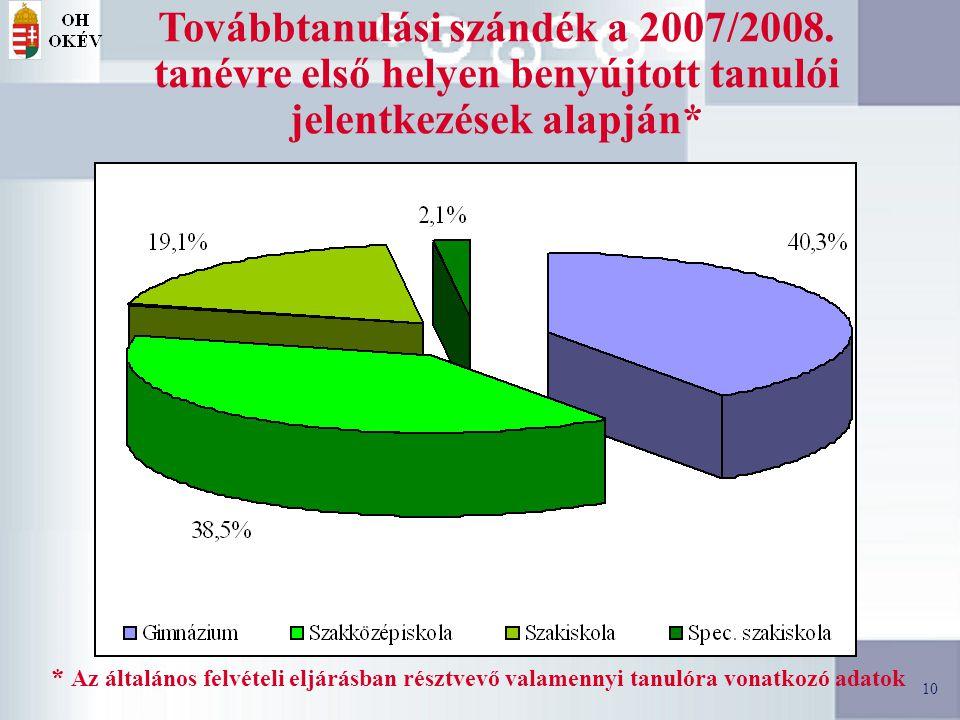 10 Továbbtanulási szándék a 2007/2008.