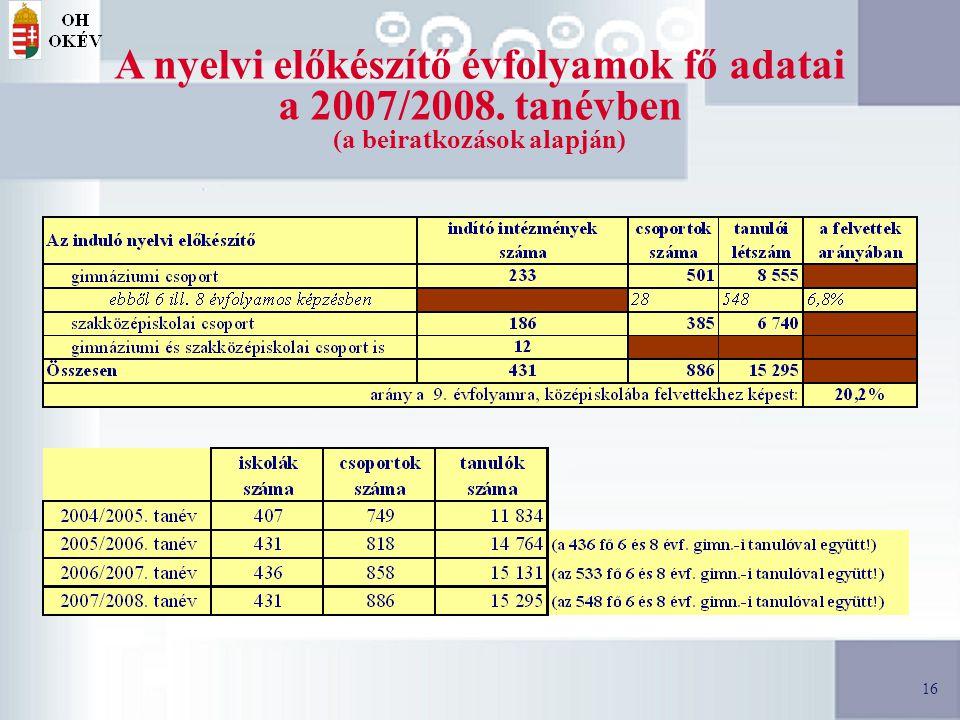 16 A nyelvi előkészítő évfolyamok fő adatai a 2007/2008. tanévben (a beiratkozások alapján)