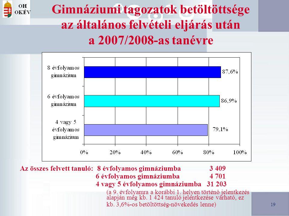 19 Gimnáziumi tagozatok betöltöttsége az általános felvételi eljárás után a 2007/2008-as tanévre Az összes felvett tanuló: 8 évfolyamos gimnáziumba 3 409 6 évfolyamos gimnáziumba 4 701 4 vagy 5 évfolyamos gimnáziumba 31 203 (a 9.