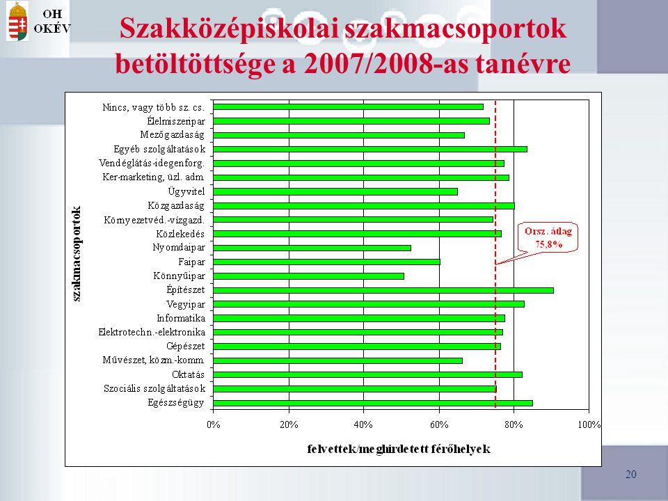 20 Szakközépiskolai szakmacsoportok betöltöttsége a 2007/2008-as tanévre 20