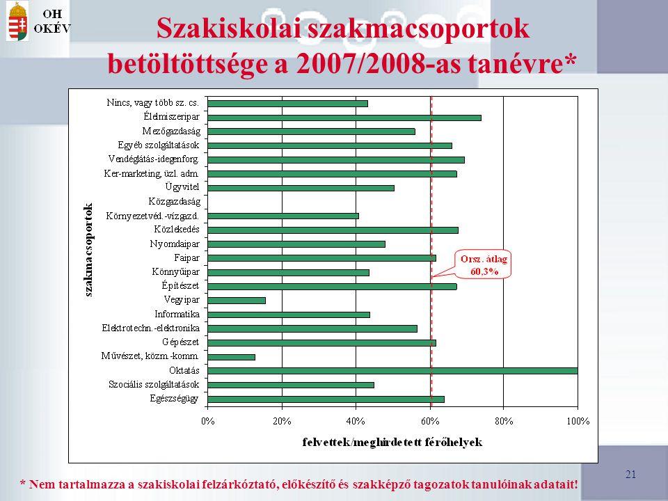 21 Szakiskolai szakmacsoportok betöltöttsége a 2007/2008-as tanévre* * Nem tartalmazza a szakiskolai felzárkóztató, előkészítő és szakképző tagozatok tanulóinak adatait.